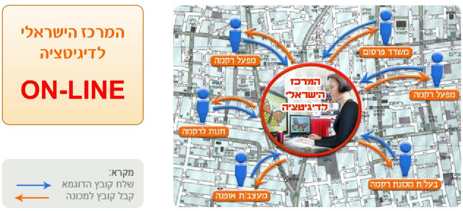 המרכז הישראלי לדיגיטציה און ליין